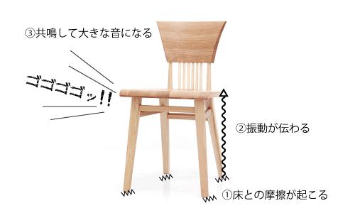 椅子の振動が伝わって共鳴することで音が大きくなる