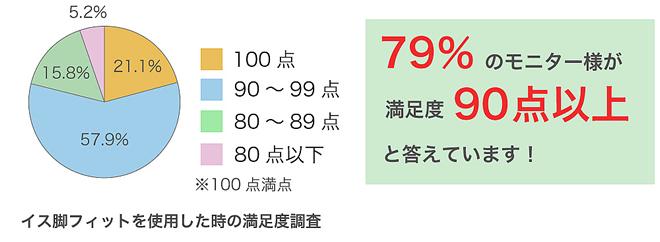 イス脚フィットをたくさんのモニター様に頂きましたところ、21.1%の方の満足度が100点とお答えいただきました。それを含めた全体の79%の方が満足度90点以上とお答えいただき、とても高い評価をいただいております。