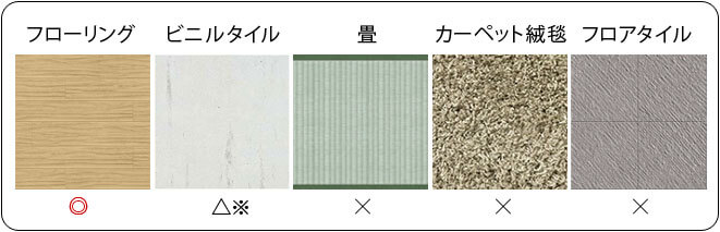 床のタイプ一覧